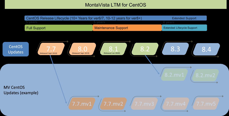 MontaVista CentOS LTM Proces
